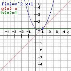 rechner zum berechnen der tangente an eine funktion