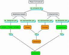 simbolos patrios mapa mental elementos de un mapa conceptual