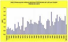 220 ber sprunghafte anstiege co2 und globaler temperatur