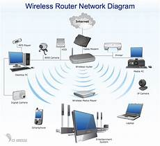 Network Diagram Wireless Network Wireless Router Network