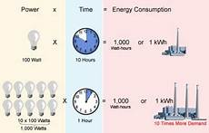 Kilowatt In Watt - kw and kwh explained