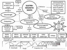 physical science basics waves worksheet 13215 electromagnetic spectrum waves concept map electromagnetic spectrum graphic organizers 6th