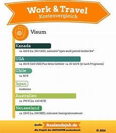 au pair australien kosten beliebte work and travel l 228 nder im vergleich work and