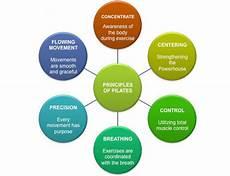 pilates origins benefits and principles the 6 principles of pilates reforming indy pilates