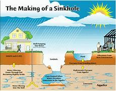 what causes sinkholes find out earthsky earth