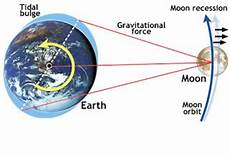 Materi Kelayakan Planet Bumi Untuk Ruang Kehidupan Kelas X