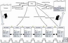 supply chain management wertstromanalyse logistik