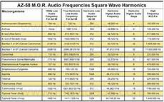 rife frequency list rife pro sound therapy rpros altered states informing the world