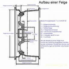 zollhaus ch 187 archiv 187 pneu und felgen definition