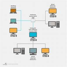 what is local area network lan definition from whatis com