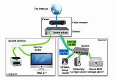 home network wiring layout exle of a home networking setup with vlans
