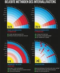 intermittierendes fasten nachteile intervallfasten gesund intervallfasten fasten di 228 t