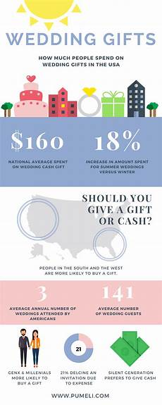 Average Amount To Spend On A Wedding Gift