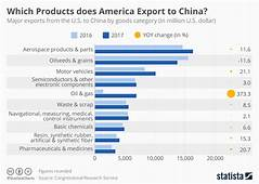 Chart Which Products Does America Export To China  Statista