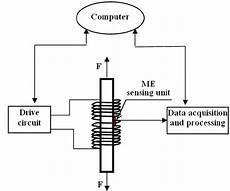 Schematic Diagram Of The Proposed Elasto Magneto Electric