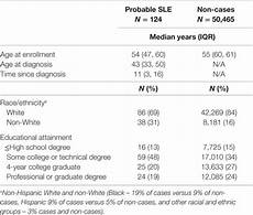 frontiers early life factors associated with adult onset systemic lupus erythematosus in women