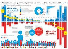 Euramerican Graphic How The euramerican graphic how the eu gets and spends its money