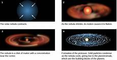 formation of the solar system astronomy