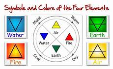 Triangle Basics Of Elemental Symbolism The Four Elements