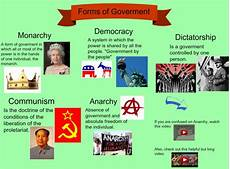 forms of gov know it all art astronomy geography health history