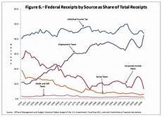a brief visual history of u s taxes the atlantic