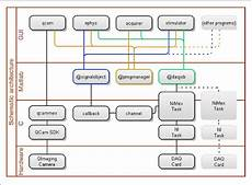 schematic diagram describing connections and layered architecture for download scientific