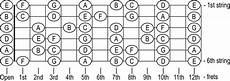 Learn The Notes On Your Guitar In 3 Days Creative