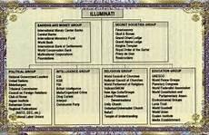 basic illuminati structure masonic structure freemasonry history symbols and secrets