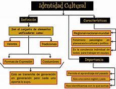 mapa mental de la identidad nacional de venezuela arianna romo