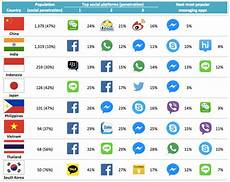 best instant messaging the power shift from the social media to instant messaging