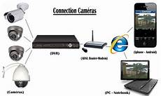 Installation Systemes D Alarme Et Cameras De Surveillance