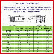 Bsp To Mm Thread Chart 1 8 Bsp X 7 16 Jic Thread Straight Hydraulic