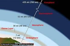 Pengertian Atmosfer Atmosfir Komposisi Fungsi Manfaat