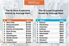 how big is a rental home in the us average apartment size
