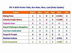 ipl points table ipl 9 2016 points table run rate won lost daily update