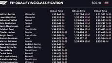 formel 1 qualifying ergebnisse f1 sochi russia 2018 qualifying results