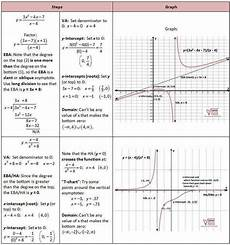 graphing rational functions worksheet homeschooldressage com