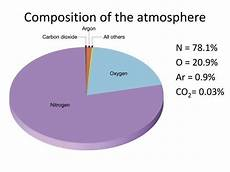 which 2 elements are the most abundant gases in air quora
