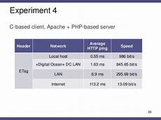 apache etag covert timing channels based on http cache headers