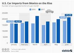 Chart US Car Imports From Mexico On The Rise  Statista