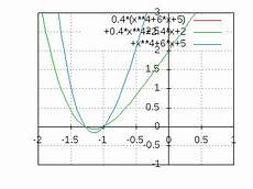 nullstellen berechnen einer parabel 4 grades