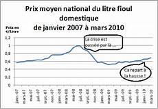 Prix Du Fuel Premier Chauffage Climatisation Prix Fioul Premier