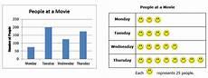 second grade organizing data using pictographs bar graphs