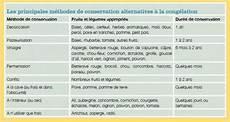 J Optimise La Conservation De Mes Aliments Horizon