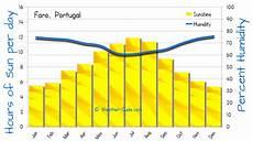 Wetter Portugal Algarve - faro algarve weather averages