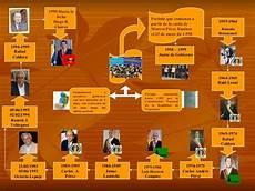 mapa mental sobre la identidad nacional venezolana presidentes hist 243 ricos de venezuela libertad de expresi 243 n en el gobierno de marcos p 233 rez jim 233 nez