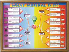Minerals Of The World Chart What Mineral Is It Chart