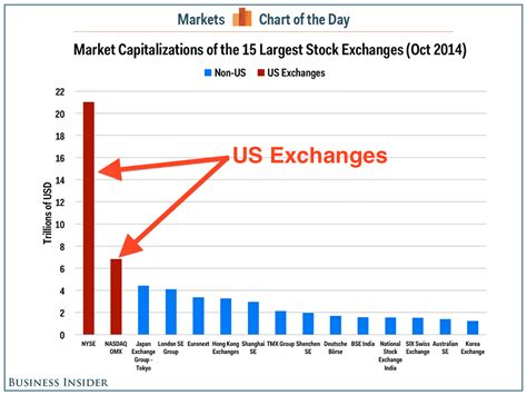 Stock Market Comparison By Country