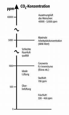 co2 ppm gefährlich gaskonzentration in luft ahlborn me 223 und