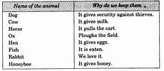 ncert solutions for class 3 evs our friends animal learn cbse